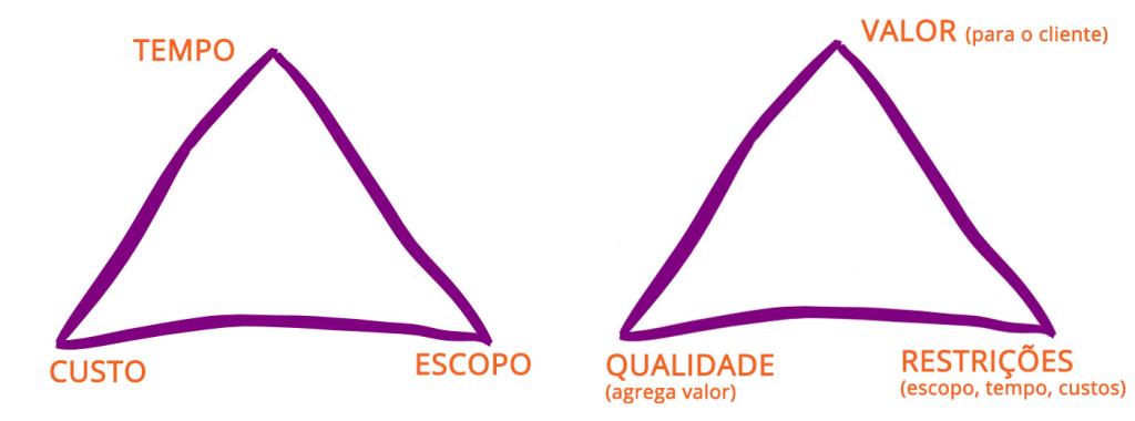 pirmaide-tradicional-agil-rodrigo-zambon-mundo-agil